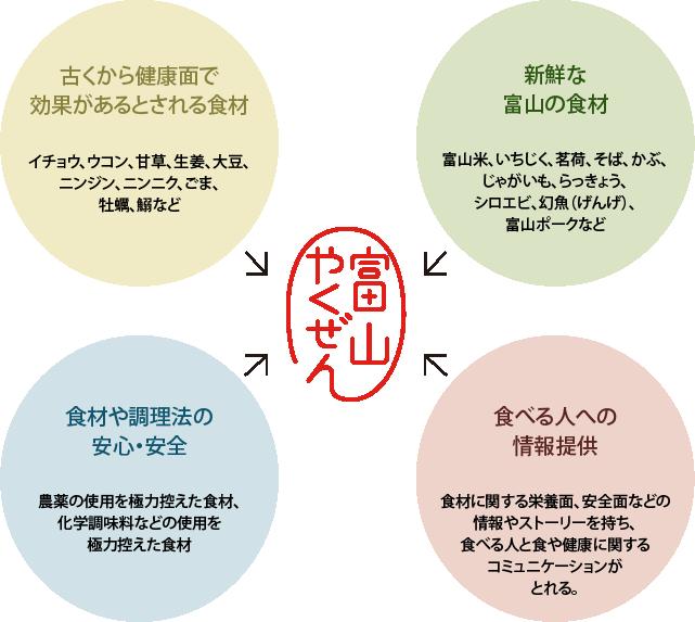 古くから健康面で効果があるとされる食材:イチョウ、ウコン、甘草、生姜、大豆、ニンジン、ニンニク、ごま、牡蠣、鰯など 新鮮な富山の食材:富山米、いちじく、茗荷、そば、かぶ、じゃがいも、らっきょう、シロエビ、幻魚(げんげ)、富山ポークなど 食材や調理法の安心・安全:農薬の使用を極力控えた食材、化学調味料などの使用を極力控えた食材 食べる人への情報提供:食材に関する栄養面、安全面などの情報やストーリーを持ち、食べる人と食や健康に関するコミュニケーションがとれる。